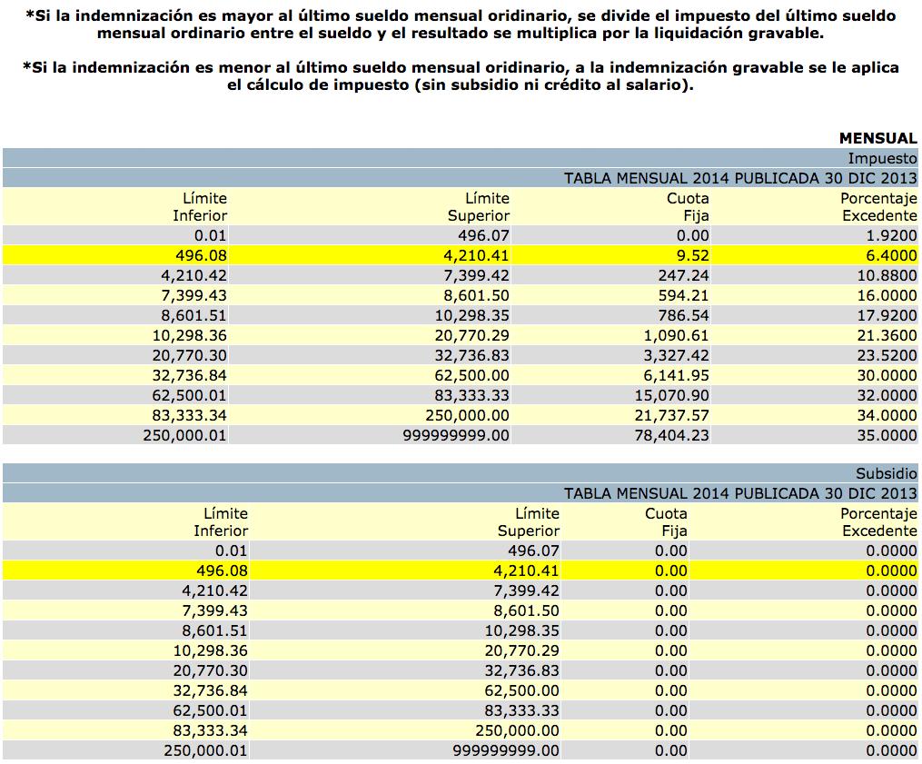 Finiquito y Liquidacion